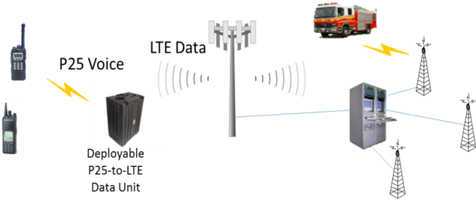 Firstnet diagram
